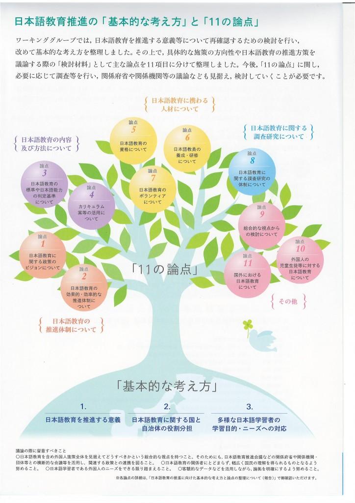 日本語教育推進の「基本的な考え方」と「11の論点」
