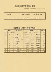 海外日本語学習者数の推移2013.7.8