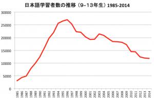 NZ日本語学習者数の推移