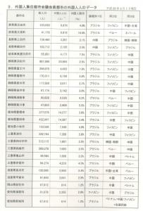 外国人集住都市都市会議会員都市の外国人人口データ2018.4.1現在p.4