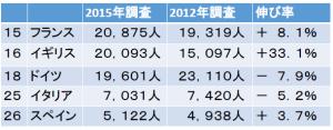欧州における日本語学習者数上位5か国