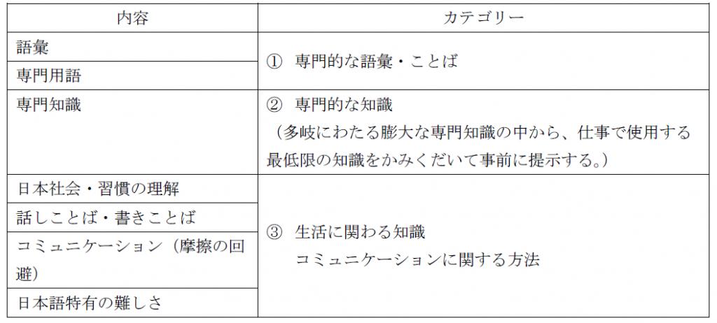表2内容とカテゴリー